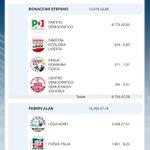 #ELEZIONIER Voto per lista ora. Impressionante il n. #lega anche rispetto a #FI ..Nella regione rossa per eccellenza. http://t.co/Z3KmsKFwMw