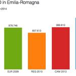 Grafico: lo storico dei voti al PD in Emilia-Romagna http://t.co/rNVTEEVBUv #elezioniER http://t.co/ITgLhbl6st