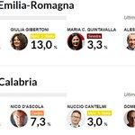 #Regionali: centrosinistra avanti con Bonaccini in #ER e Oliverio in #Calabria. Diretta http://t.co/8AycYBGGDR http://t.co/w2W3EUd63y