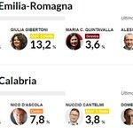 #Regionali: Bonaccini verso lelezione in #ER. Lo spoglio in diretta http://t.co/8AycYBGGDR http://t.co/IefM1gnyLj