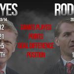 [Headline] http://t.co/PDDhhif6YH - Brendan Rodgers Sadar Posisinya di Liverpool Tak Aman http://t.co/jv3lGd2REj