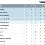 "Nak perli liverpool ke ni? ""@MUFC_Malaysia: @premierleague table http://t.co/I33OtFlWhm"""