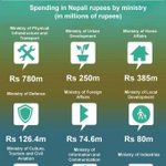 #Government spending for #SAARC http://t.co/lXEhoHt41x http://t.co/q2vlXw82ea