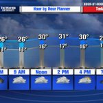 Temps dont move much today thanks to clouds & NW winds at 20-30 mph gusting to 40 mph. #OStartshere http://t.co/xfF5yNfb07