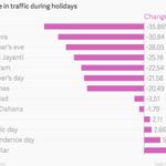 Explain this – Internet Porn Traffic in #India gets Huge cut on Diwali but rises on Id, Independence, Republic Days? http://t.co/y1z385SZHY
