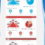 #Infographie : les stations de #ski françaises sur les médias sociaux en 2014 ! Plus dinfos http://t.co/7YP2UB5t96 http://t.co/gouWfPaIlo