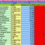 Sólo @RealOviedo y @Cadiz_CF entre las 20 mejores asistencias medias de las terceras categorías del fútbol en Europa http://t.co/KCcIR4ewqH