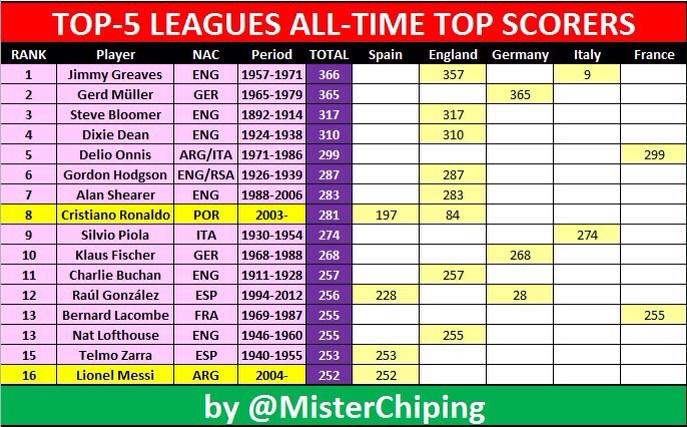 Lionel Messi Is 15th Amp Cristiano Ronaldo Is 8th In Top 5
