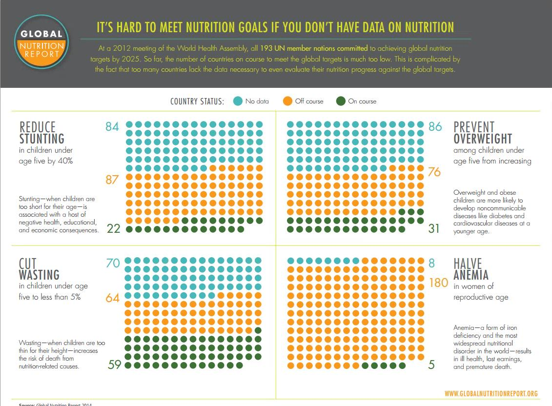 #Infographic: Find out why #data matters in fight #malnutrition: http://t.co/Fd0MjfatAb #nutritionreport http://t.co/4le282cmZV