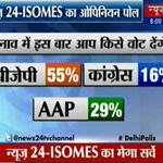 """RT @Jhussain000: @ashu3page well in 1 month BJP lost 10% & AAP gained 6% vote share. sachmuch media ki mahima.!! http://t.co/kJVwYOJCvc"""""""