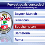 Southampton have the 3rd best defence in Europes top five leagues. Only Bayern Munich & Juventus have conceded fewer http://t.co/lvw54chgJC