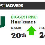 The coaches poll is out... @CanesHoops checks in at #20: http://t.co/dlaQiyDFrn http://t.co/h4KOTpGGaG