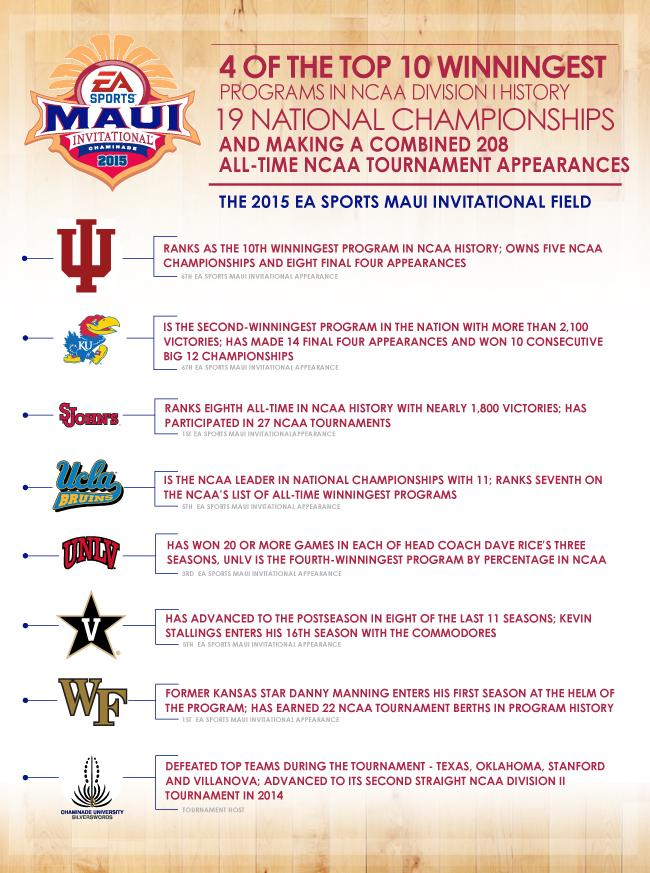 ICYMI: The 2015 Championship Round participants have also been announced #MauiHoops http://t.co/MBtNvLzs8C