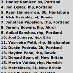 Hanley Ramirez, Jon Lester on Baseball Americas 2005 Eastern League Top 20. Man were the Red Sox loaded at Double-A http://t.co/qOeV7eHMep
