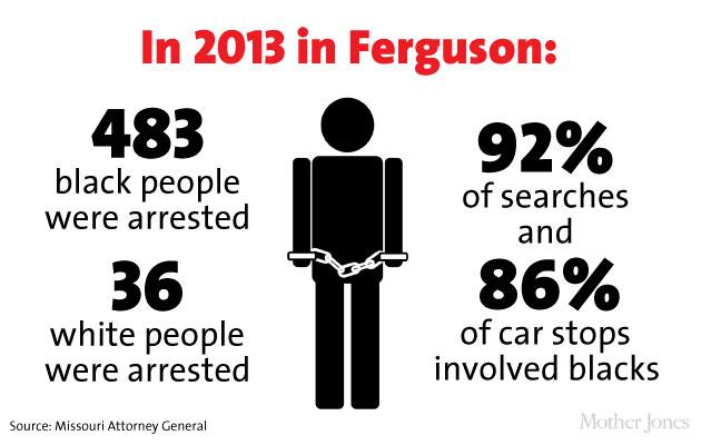 This is how unbelievably segregated #Ferguson really is