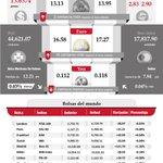 Los cierres de las principales Bolsas de Valores del mundo, 24 de noviembre. #InfografíaNotimex http://t.co/bLpaBHgDGA