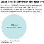 Hell of a stat: Federal grand juries indict 99.99% of the time: http://t.co/7AQqBM2n7q http://t.co/Pq3PUSwsS4