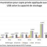 Envolée de la redevance #copieprivee pour clés #USB 128Go : 12,80€ en France contre 1,56€ en Allemagne ! http://t.co/psZowkoi4W