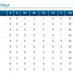 Турнирная таблица по итогам VIII недели регулярного чемпионата #АЛХЛ #ALHL #хоккей #icehockey #astanacity #kaz http://t.co/mEqp2El699