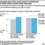 How to give feedback to a manager who doesn't want it http://t.co/PNI2ajPtkS http://t.co/qIHAMvTOKb