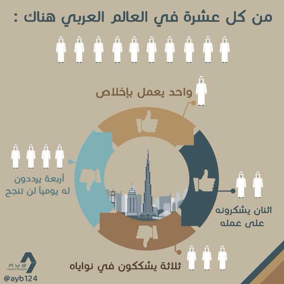 """العالم العربي وثقافة """"التحبيط"""" ومحاربة النجاح !! http://t.co/cSiRnD8ee3"""