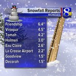 """As expected, anywhere from 1"""" to 6"""" of snow fell across News 8 viewing area Monday. Highest totals were E & SE. #wiwx http://t.co/bfDWyWA1vK"""