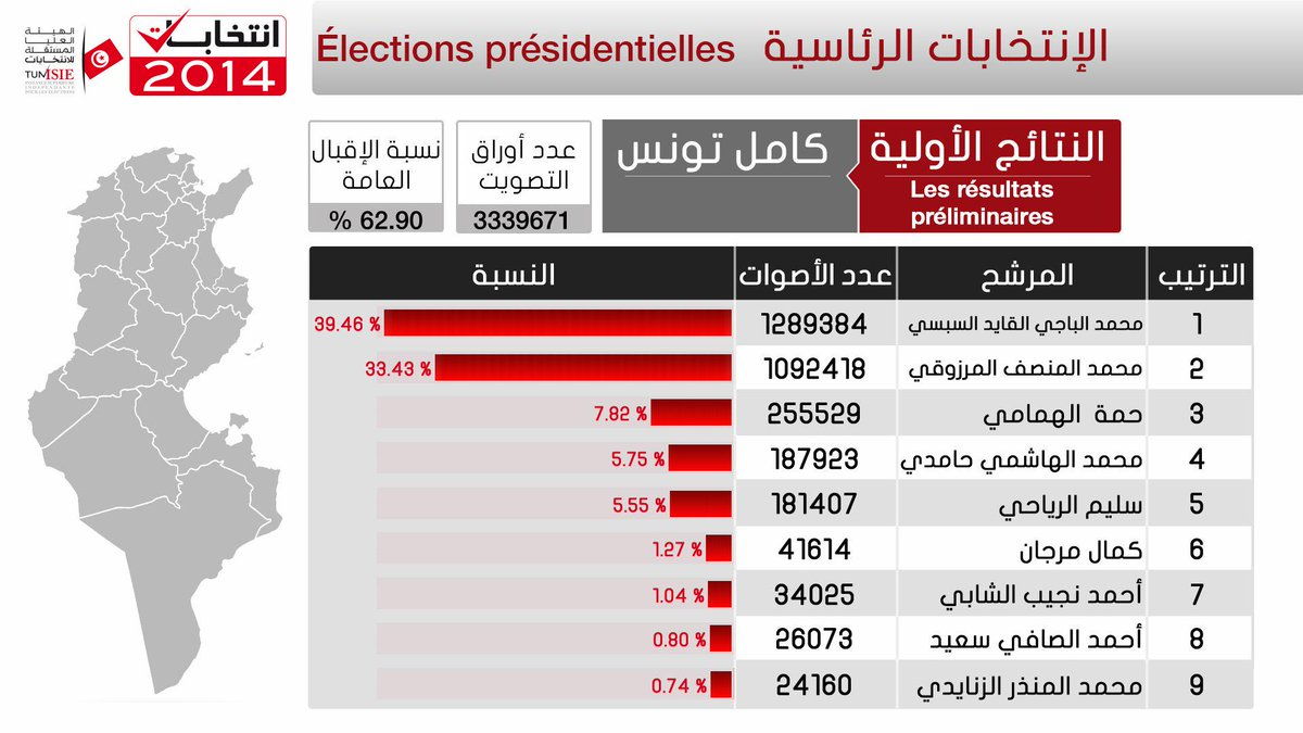 Ranking of the first 9 candidates for the 1st round of the presidential elections in Tunisia #democracy #TunisiaVotes http://t.co/RGcAXb5c8x