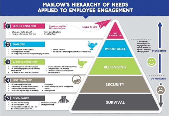 This is very good! - Maslow's hierarchy of needs...applied to employee #engagement http://t.co/vvnYqtEksd via @jeremywaite @AOMintl