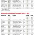 PRI y MC endeudan municipios de jalisco, vía @MilenioJalisco http://t.co/cOxIeuJ7aI