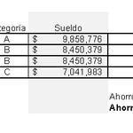 Aumento de sueldo de Presidenta, Ministros, Parlamentarios y subsecretarios. #Chile (via @EquipoJackson) http://t.co/LXII8C7lDA