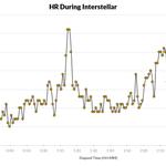 Un tipo ha grabado su ritmo cardíaco mientras veía Interstellar http://t.co/TahnBBUfah
