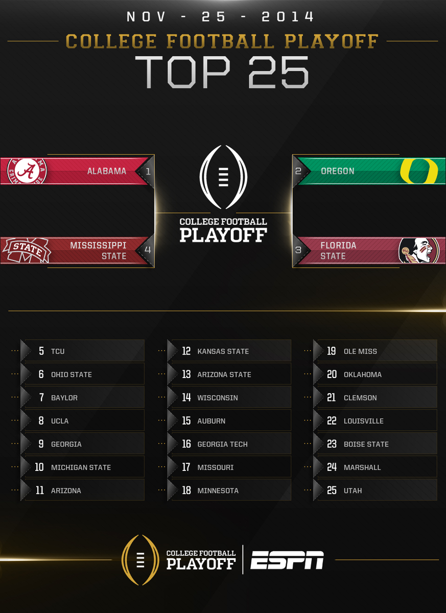 whos all in the playoffs www.ncaafootball.com