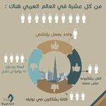 ف العالم العربي هناك: -واحد من عشرة أشخاص يعمل بإخلاص! - ثنين يشكرونه -ثلاثة يشككون ف نواياه -أربعه يقولون له لن تنجح http://t.co/5gsjMAEjXx