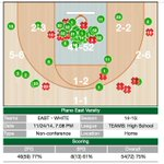 Wanna know how to score 127 points in a HS bball game? Shot chart from Plano Easts 127-68 win vs. WT White: http://t.co/uo0LCc1FMB