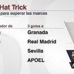 Cada vez que Messi rompe un récord de goles, lo hace convirtiendo un triplete. vía @ESPNDatos http://t.co/pTGzLSAYIl