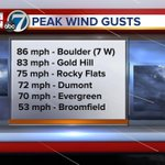Wild, wild winds this afternoon! Snow & 60s in the forecast on 7News! @DenverChannel #cowx #colorado #winds #snow http://t.co/E4tsbgrqtg