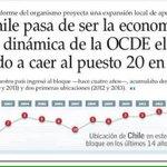 #YoMeRebelo porque pasamos de 1ra economía de la OCDE al puesto 20 con este gobierno #NuevaMediocridad http://t.co/Th7MrQZ5jx
