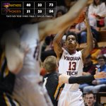 #Hokies fall to Northern Iowa, 73-54 at #CancunChallenge http://t.co/RvZUPXFwTi