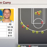 .@StephenCurry30 went all around the 3-point arc en route to his season-high 40 points against the Heat tonight http://t.co/IapoTBI4fz