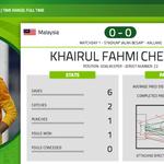 Kahirul Fahmi made some vital saves last match. Will he be on top form again tonight? #AFFSuzukiCup #MALvTHA http://t.co/yfAhrZC91C