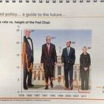 US-Leitzinsen endlich entschlüsselt im Ausblick v. JP Morgan AM http://t.co/pTcsMLLWwe