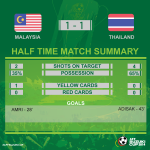 Half time! Malaysia 1-1 Thailand #AFFSuzukiCup #MALvTHA http://t.co/AUZmH6a0sI