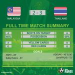Full time! Malaysia 2-3 Thailand #AFFSuzukiCup #MALvTHA http://t.co/Nh7OfVBuVn