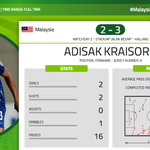Man of the match: Adisak Kraisorn for his 2 goals that put Thailand into the Semi Finals! #MALvTHA. #AFFSuzukiCup http://t.co/QSX1wSoroi