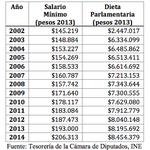 La evolución del salario mínimo versus la evolución de la dieta parlamentaria ¿Que opinan) #BajateElSueldoCareRaja http://t.co/V514GApJth