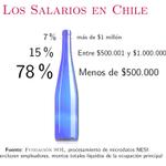 A propósito del reajuste salarial de Parlamentarios. 78% de los trabajadores chilenos gana MENOS de $500.000 líquidos http://t.co/0AiGG1IXe0
