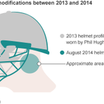 Could changes to cricket helmet design have prevented #PhilHughess accident http://t.co/ylg9hKtZcd http://t.co/UlJQb8Rwyy
