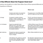 Great NYT recap: What was different about the Ferguson grand jury? http://t.co/yrF7gYANgi http://t.co/l9GcZvXK1M