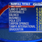 "Light rain lingers S-steady heavy rain long gone. Land OLakes hit jackpot 6.10"". Shattered record Tue @FlyTPA 3.63"" http://t.co/ikgMvsv67B"