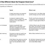 """What was different about the #Ferguson grand jury?"" Via @nytimes http://t.co/Cm14jQnaI0"